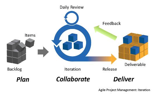Agile methodologies in Mobile App Development