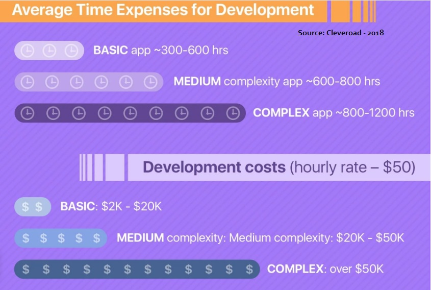 app development costs in 2018 in usa
