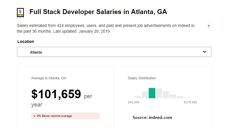 What hiring locally an Atlanta Company will Cost you ?